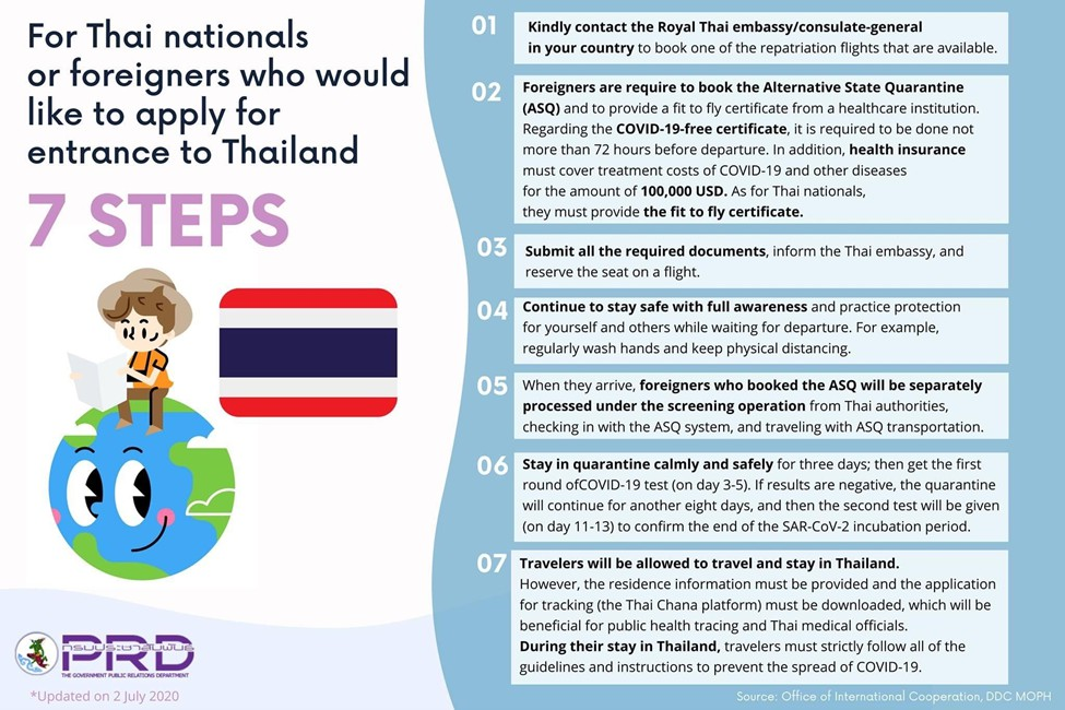 7 steps for Thai and foreigners to apply for entrance to Thailand
